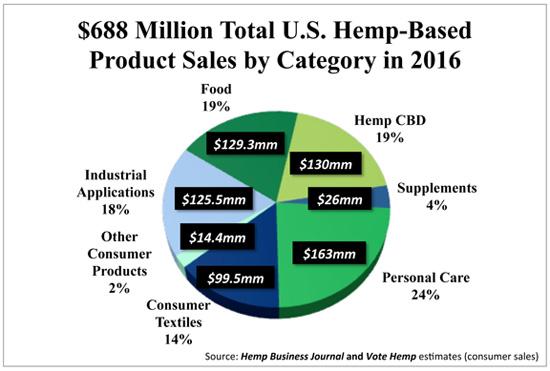 2016 US Hemp Market Sales by Category