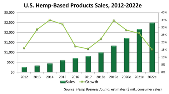 US Based Hemp Product Sales 2012-2022