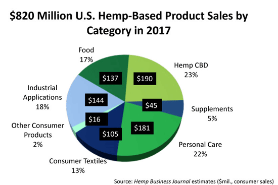 2017 US Hemp Market Sales by Category