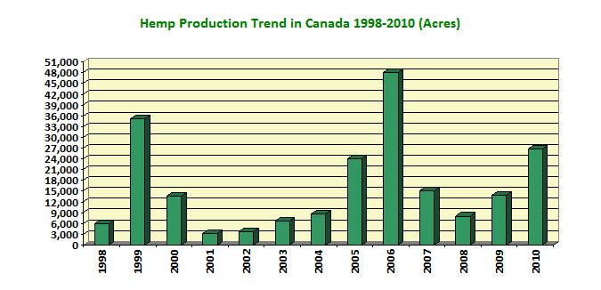 Hemp Production Trend in Canada 1998-2010 (Acres)