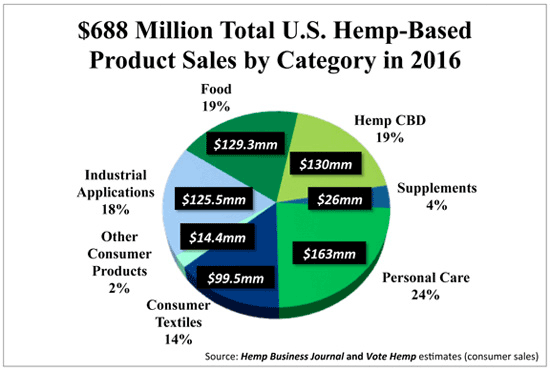 2016 US Hemp Product Sales by Sector