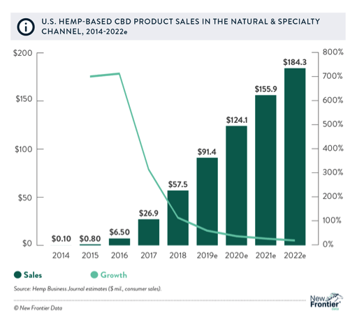US Hemp Based CBD Product Sales in the Natural Specialty Channel 2014-2022