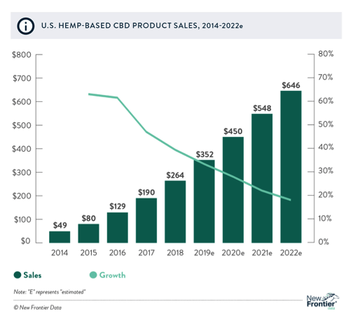 US Hemp Based CBD Product Sales 2014-2022
